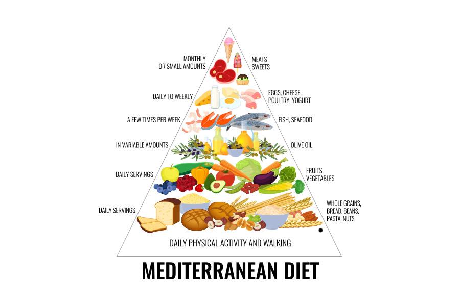 piramide alimentare della dieta mediterranea per una dieta sostenibile